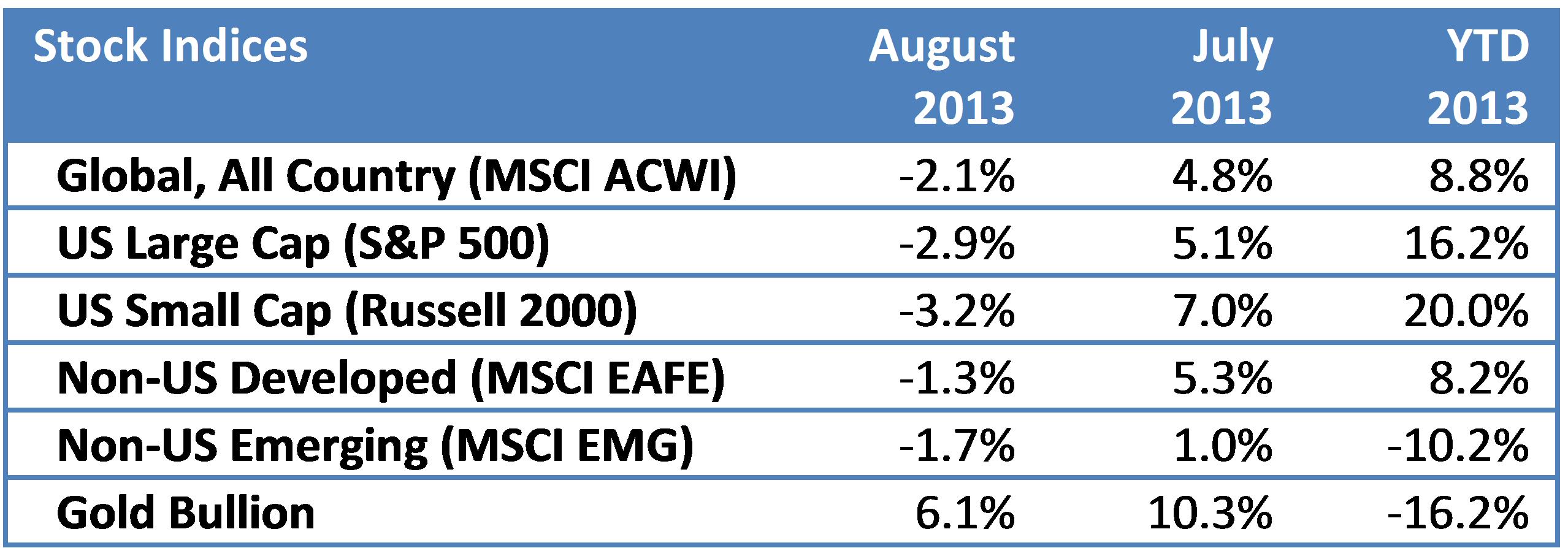 stocks 201308b