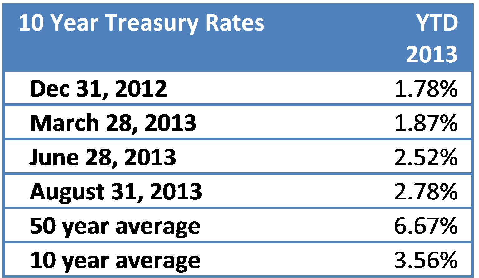 yields 201308b