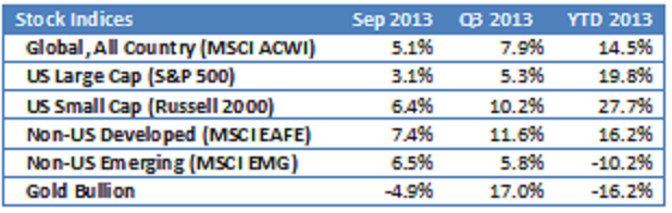 stocks 201309