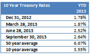 yields 2013 09