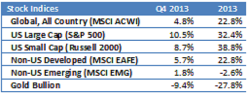 stocks 201312