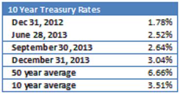 yields 201312