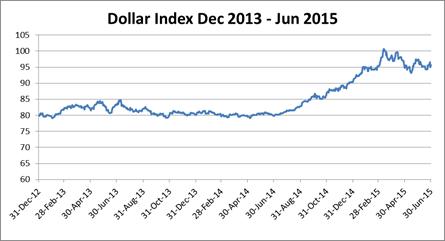 DollarIndex201506
