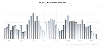 ChinaManufacturingPMIchart
